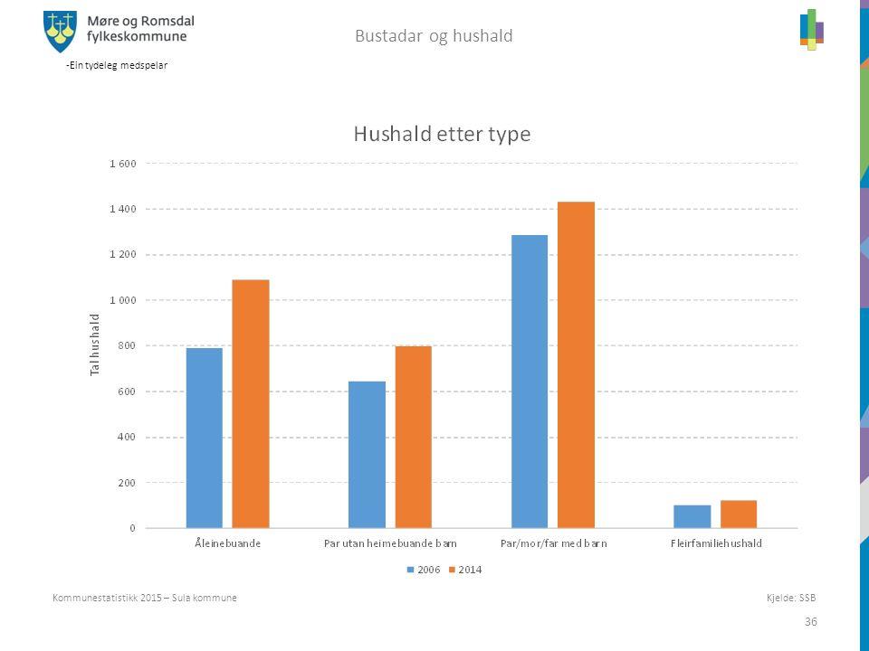 -Ein tydeleg medspelar 36 Kjelde: SSB Kommunestatistikk 2015 – Sula kommune Bustadar og hushald