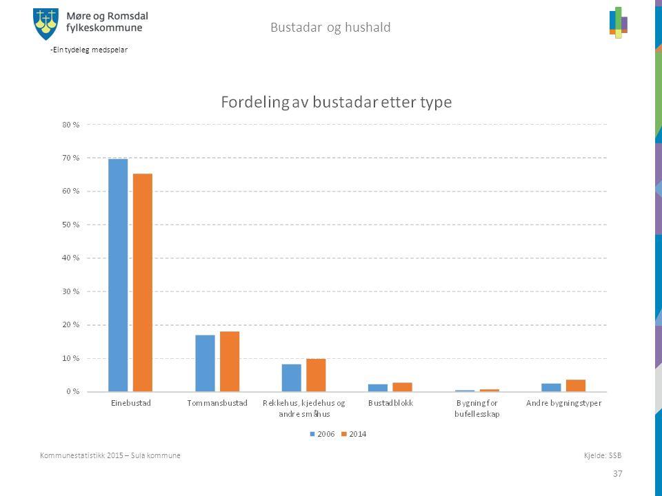 -Ein tydeleg medspelar 37 Kjelde: SSB Kommunestatistikk 2015 – Sula kommune Bustadar og hushald