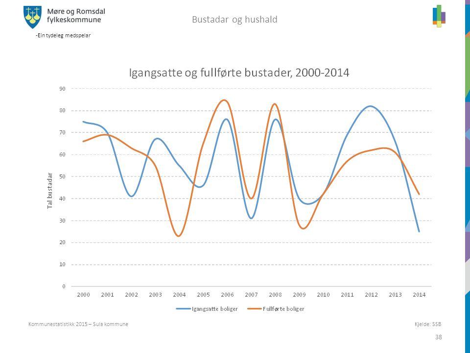 -Ein tydeleg medspelar 38 Kommunestatistikk 2015 – Sula kommune Bustadar og hushald Kjelde: SSB