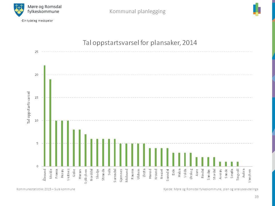 -Ein tydeleg medspelar 39 Kommunestatistikk 2015 – Sula kommune Kommunal planlegging Kjelde: Møre og Romsdal fylkeskommune, plan og analyseavdelinga