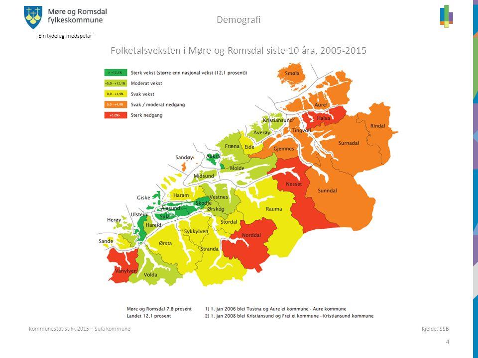 -Ein tydeleg medspelar 4 Kjelde: SSB Kommunestatistikk 2015 – Sula kommune Demografi Folketalsveksten i Møre og Romsdal siste 10 åra, 2005-2015