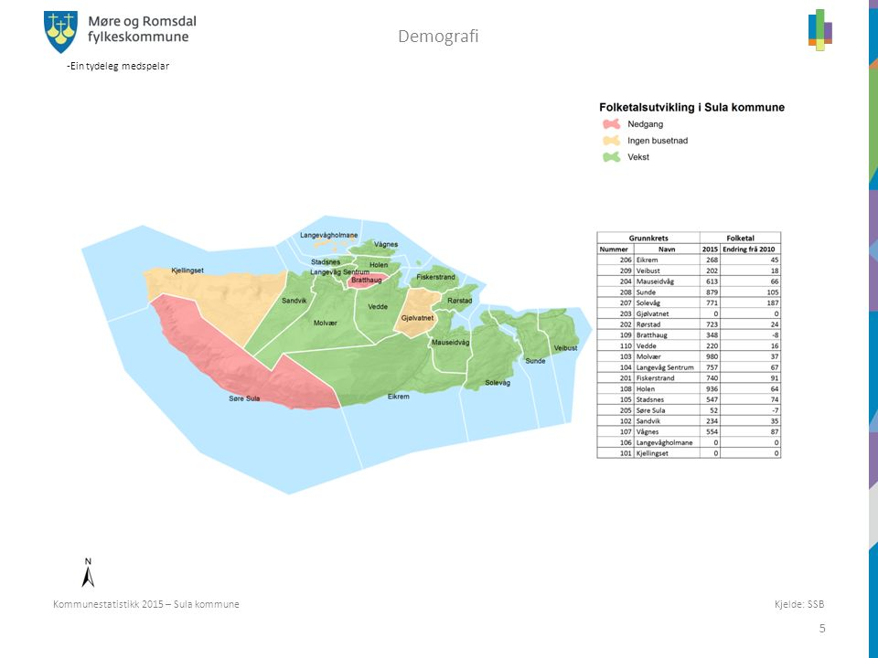 -Ein tydeleg medspelar 5 Kjelde: SSB Kommunestatistikk 2015 – Sula kommune Demografi