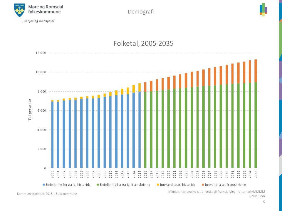 -Ein tydeleg medspelar 6 Middels nasjonal vekst er brukt til framskriving – alternativ MMMM Kjelde: SSB Kommunestatistikk 2015 – Sula kommune Demograf