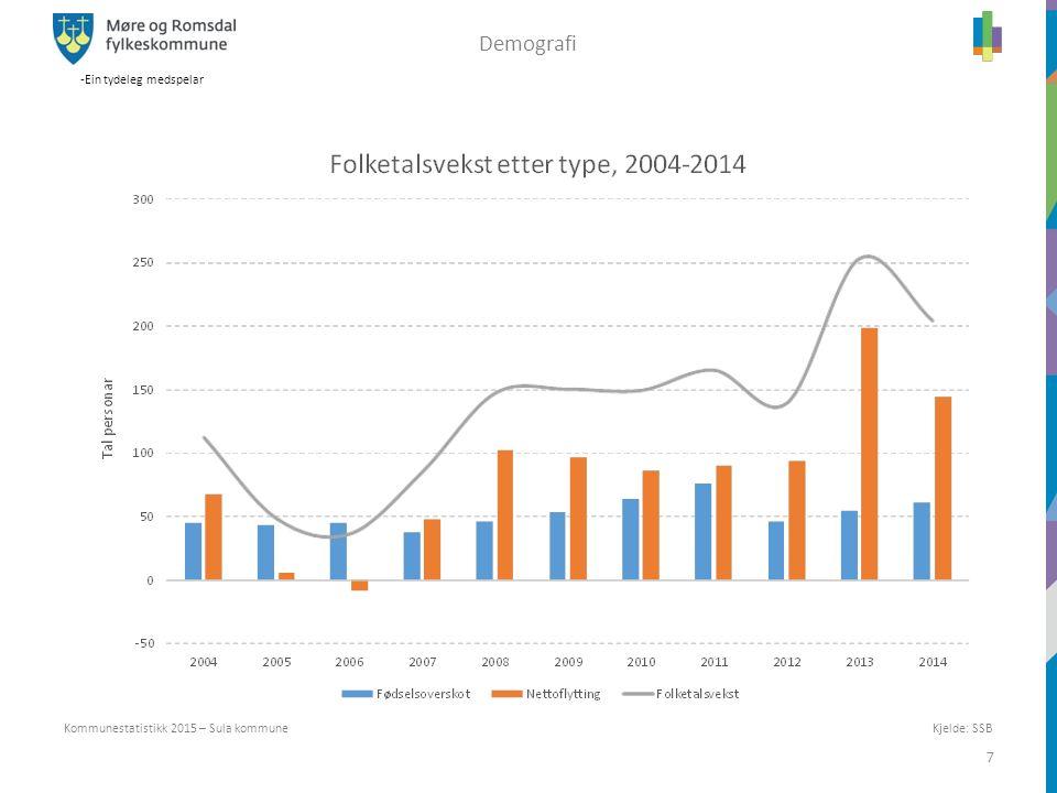 -Ein tydeleg medspelar 7 Kjelde: SSB Kommunestatistikk 2015 – Sula kommune Demografi