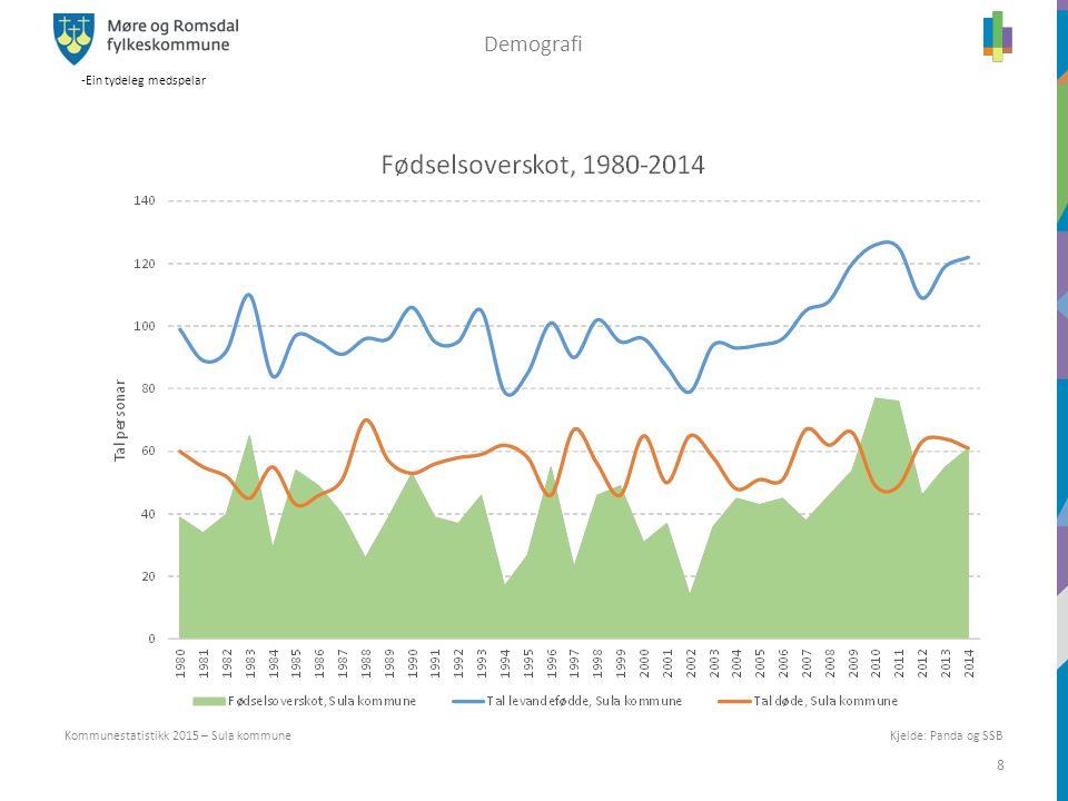 -Ein tydeleg medspelar 8 Kjelde: Panda og SSB Kommunestatistikk 2015 – Sula kommune Demografi