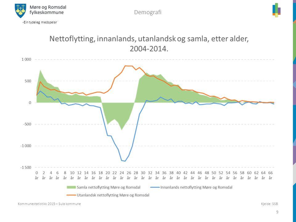 -Ein tydeleg medspelar 9 Kommunestatistikk 2015 – Sula kommune Demografi Kjelde: SSB