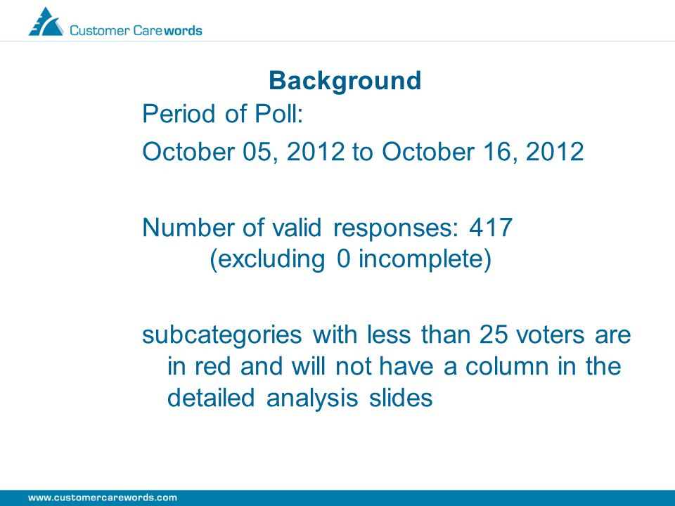 Background Period of Poll: October 05, 2012 to October 16, 2012 Number of valid responses: 417 (excluding 0 incomplete) subcategories with less than 2