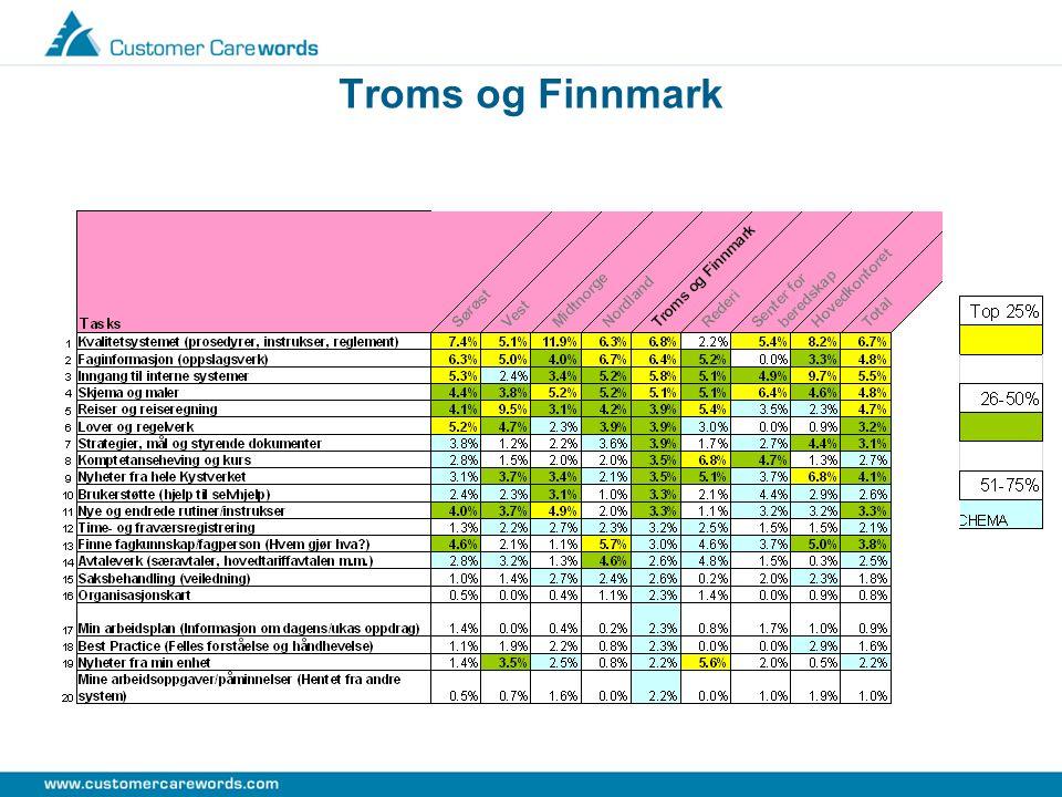 Troms og Finnmark