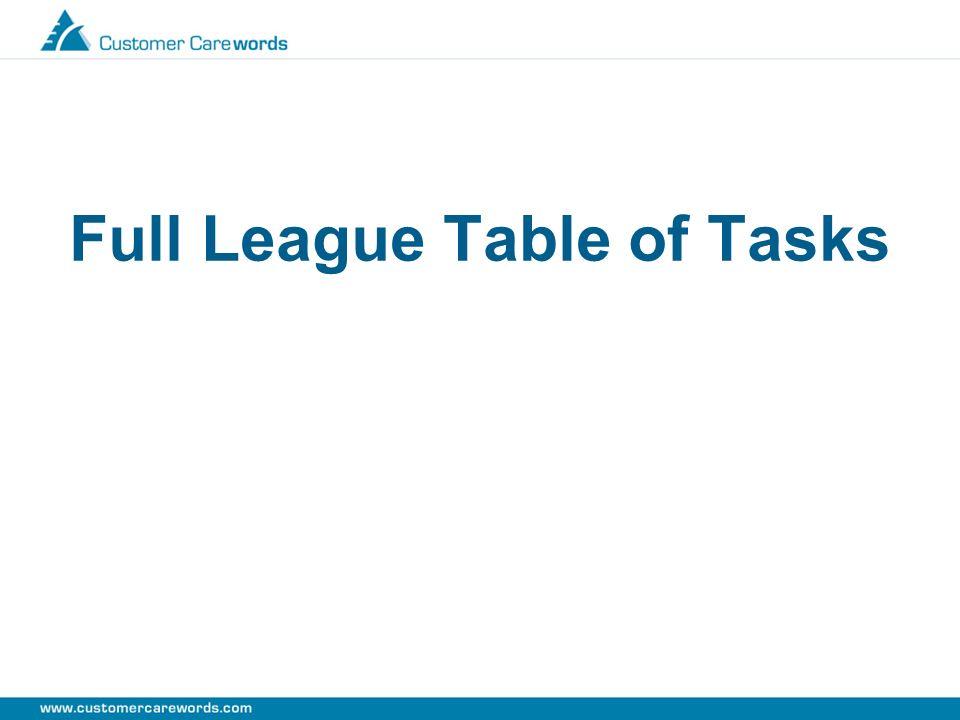Full League Table of Tasks