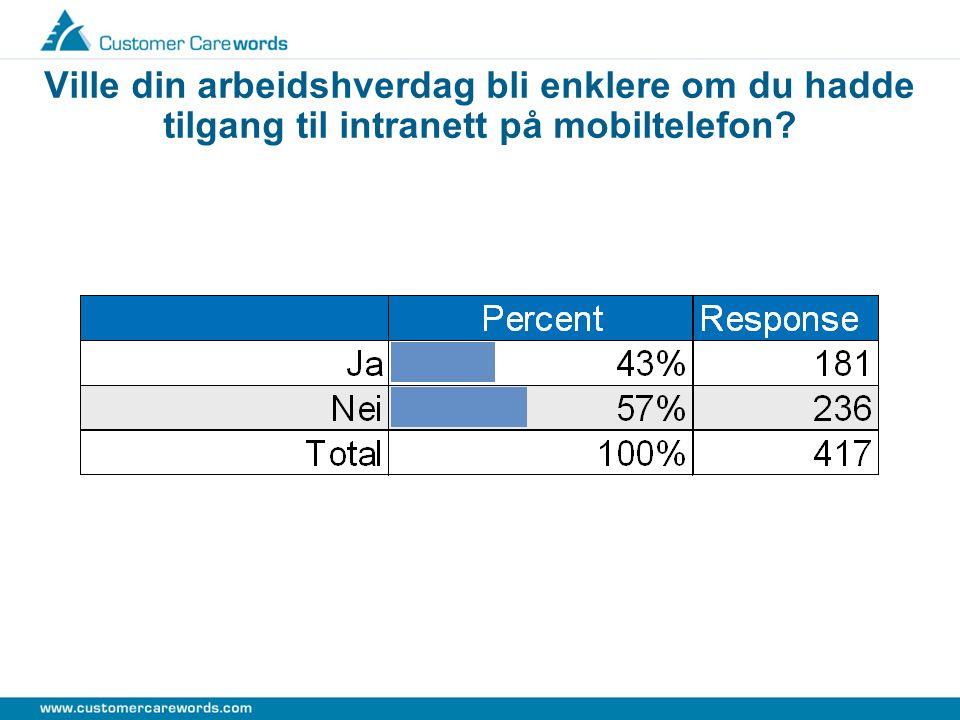 Ville din arbeidshverdag bli enklere om du hadde tilgang til intranett på mobiltelefon
