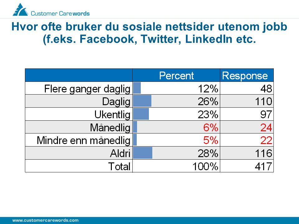 Hvor ofte bruker du sosiale nettsider utenom jobb (f.eks. Facebook, Twitter, LinkedIn etc.