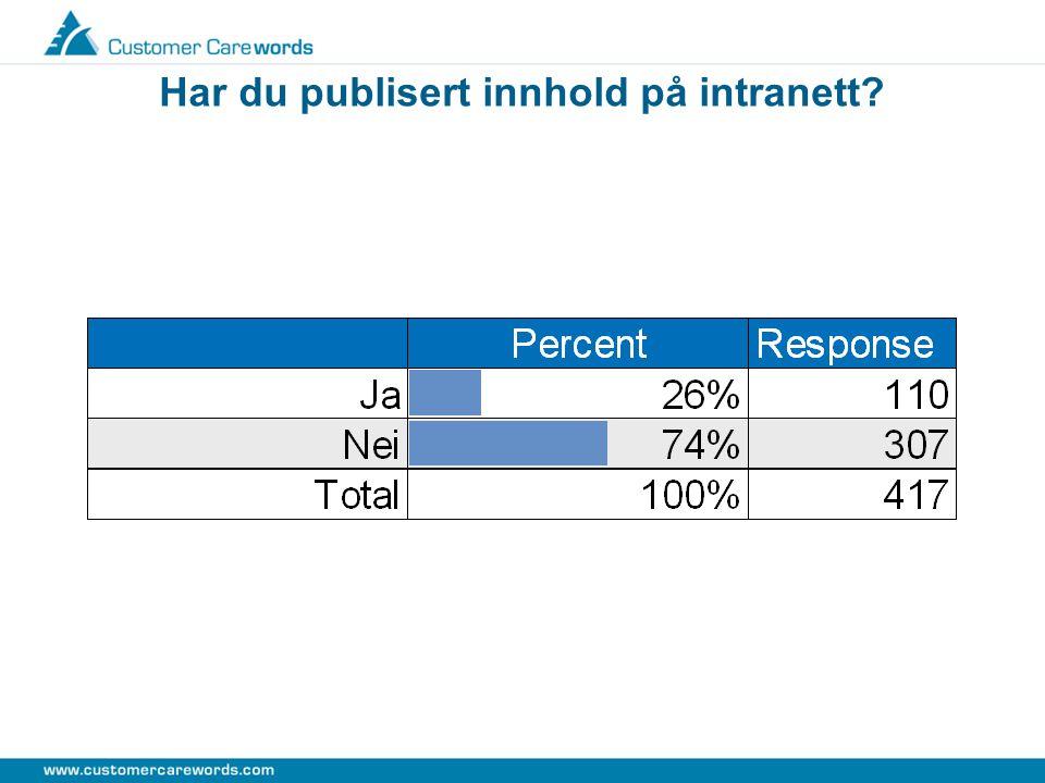 Tasks: Har du publisert innhold på intranett?