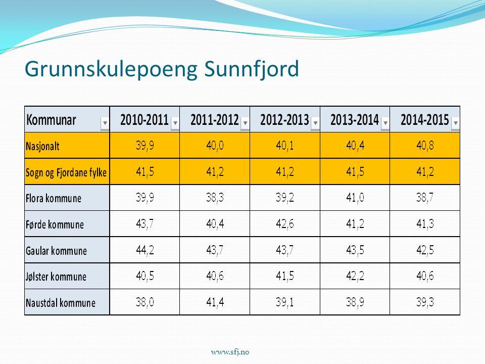 Grunnskulepoeng Sunnfjord www.sfj.no