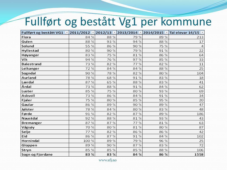 Fullført og bestått VG1-Sunnfjord www.sfj.no