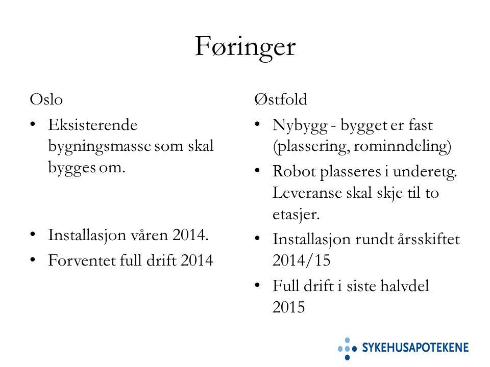 Føringer Oslo Eksisterende bygningsmasse som skal bygges om.