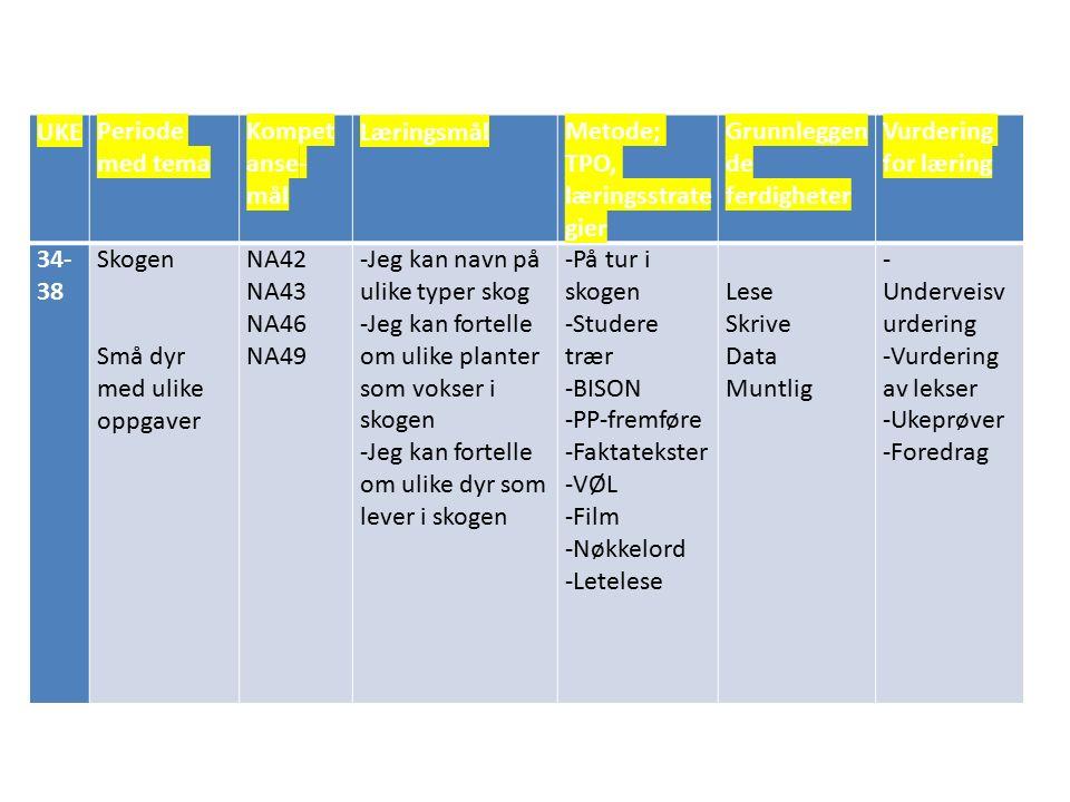 UKEPeriode med tema Kompet anse- mål LæringsmålMetode; TPO, læringsstrate gier Grunnleggen de ferdigheter Vurdering for læring 34- 38 Skogen Små dyr m
