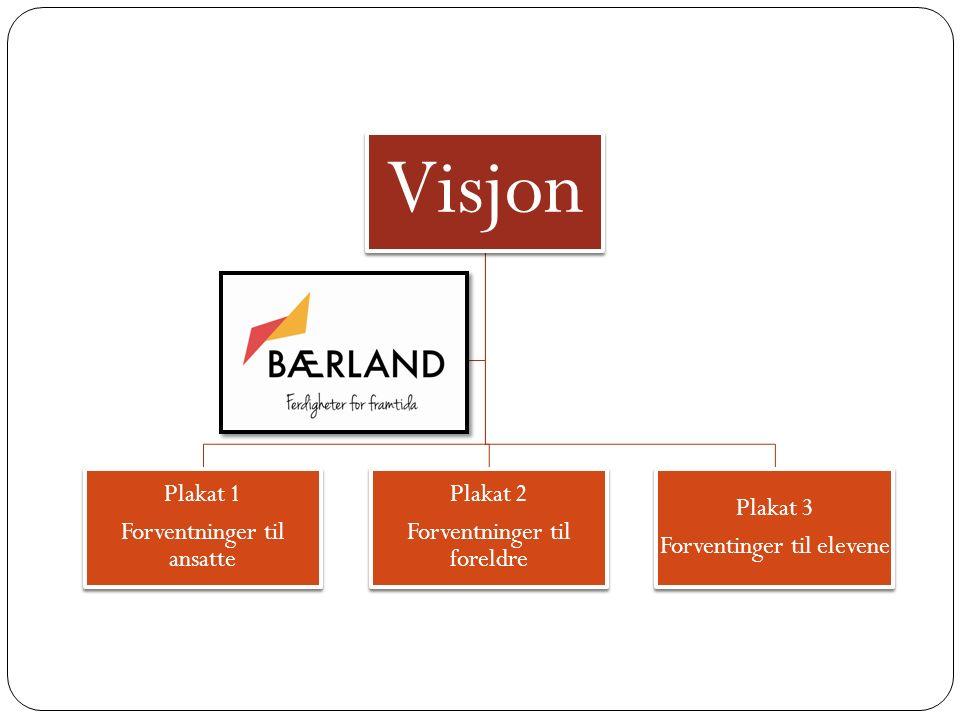 Visjon Plakat 1 Forventninger til ansatte Plakat 2 Forventninger til foreldre Plakat 3 Forventinger til elevene slagord + logo