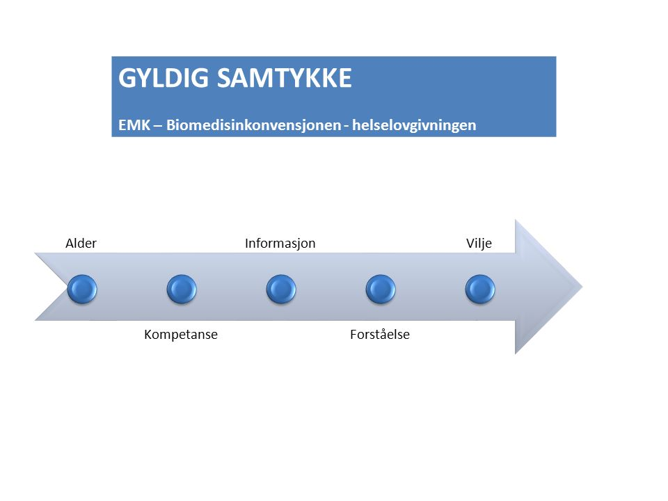 Alder Kompetanse Informasjon Forståelse Vilje GYLDIG SAMTYKKE EMK – Biomedisinkonvensjonen - helselovgivningen