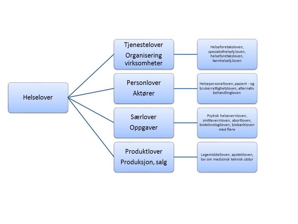 Helselover Tjenestelover Organisering virksomheter Helseforetaksloven, spesialisthelsetj.loven, helseforetaksloven, tannhelsetj.loven Personlover Aktører Helsepersonelloven, pasient - og brukerrettighetsloven, alternativ behandlingloven Særlover Oppgaver Psykisk helsevernloven, smittevernloven, abortloven, bioteknologiloven, biobankloven med flere Produktlover Produksjon, salg Legemiddelloven, apotekloven, lov om medisinsk teknisk utstyr