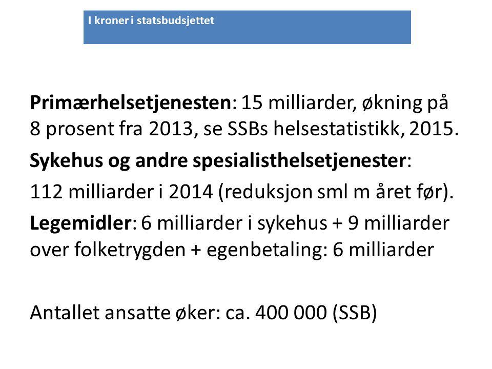 Primærhelsetjenesten: 15 milliarder, økning på 8 prosent fra 2013, se SSBs helsestatistikk, 2015.