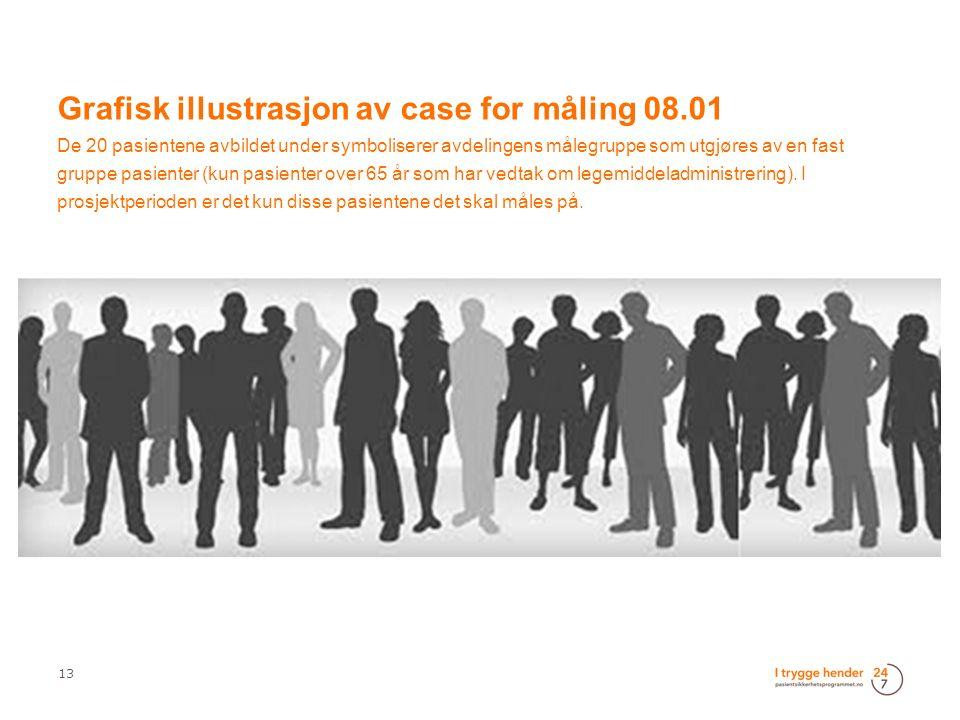 13 Grafisk illustrasjon av case for måling 08.01 De 20 pasientene avbildet under symboliserer avdelingens målegruppe som utgjøres av en fast gruppe pasienter (kun pasienter over 65 år som har vedtak om legemiddeladministrering).