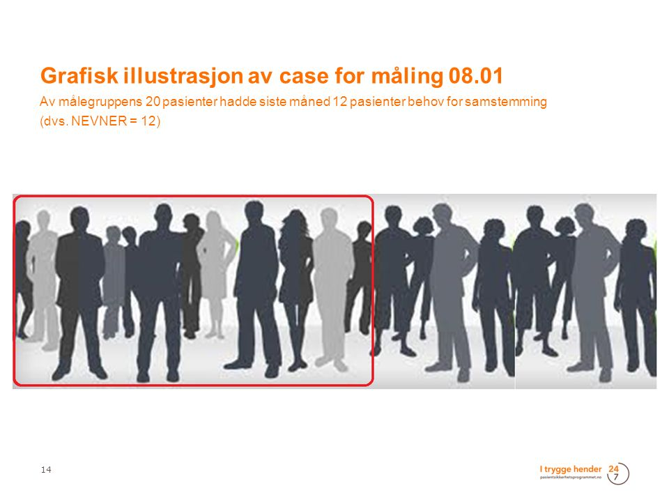 14 Grafisk illustrasjon av case for måling 08.01 Av målegruppens 20 pasienter hadde siste måned 12 pasienter behov for samstemming (dvs. NEVNER = 12)