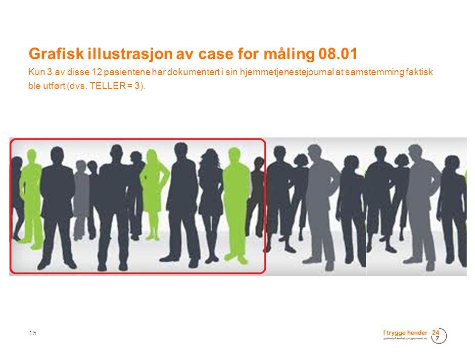 15 Grafisk illustrasjon av case for måling 08.01 Kun 3 av disse 12 pasientene har dokumentert i sin hjemmetjenestejournal at samstemming faktisk ble u