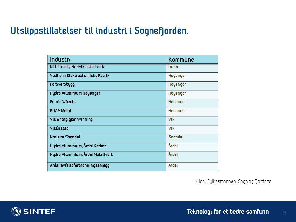 Teknologi for et bedre samfunn 11 Utslippstillatelser til industri i Sognefjorden. IndustriKommune NCC Roads, Breivik asfaltverk Gulen Vadheim Elektro