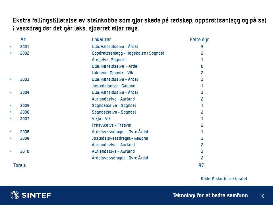 Teknologi for et bedre samfunn 2001Utla/Hæreidselva – Årdal5 2002Oppdrettsanlegg – Høgskolen i Sogndal2 Årøyelva- Sogndal1 Utla/Hæreidselva - Årdal8 L