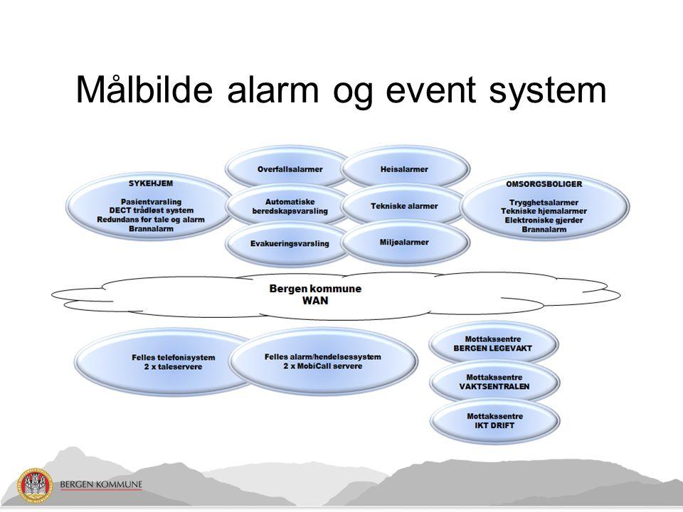 Målbilde alarm og event system