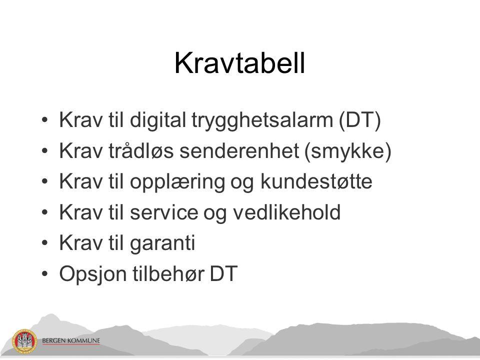 Kravtabell Krav til digital trygghetsalarm (DT) Krav trådløs senderenhet (smykke) Krav til opplæring og kundestøtte Krav til service og vedlikehold Kr