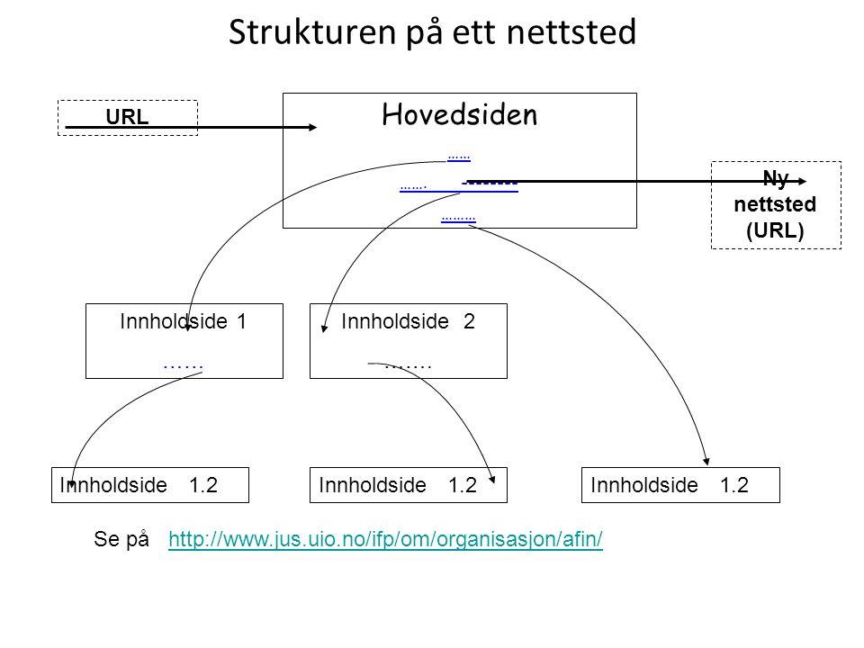 Strukturen på ett nettsted Hovedsiden …… ……. -------- ……… Innholdside 1 …… Innholdside 2 …….