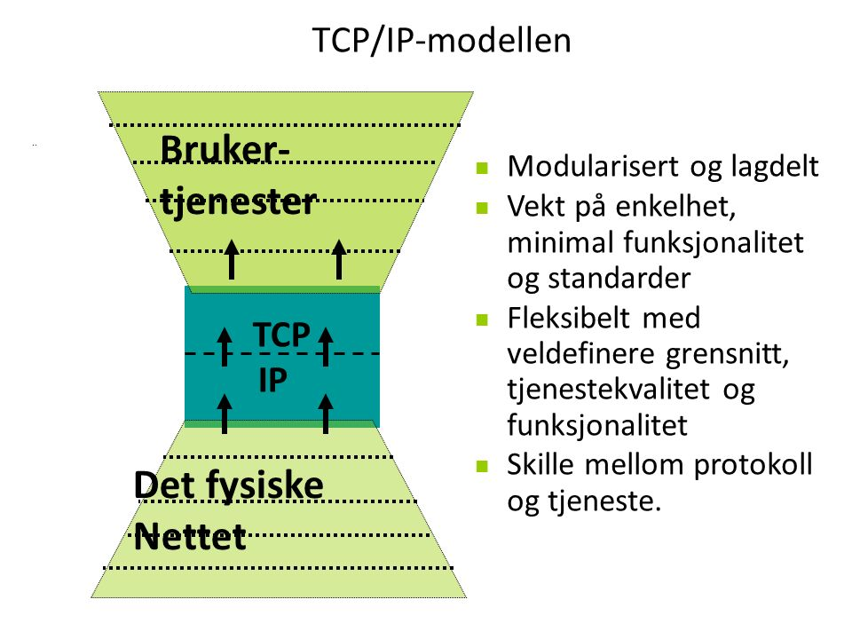 TCP/IP-modellen..
