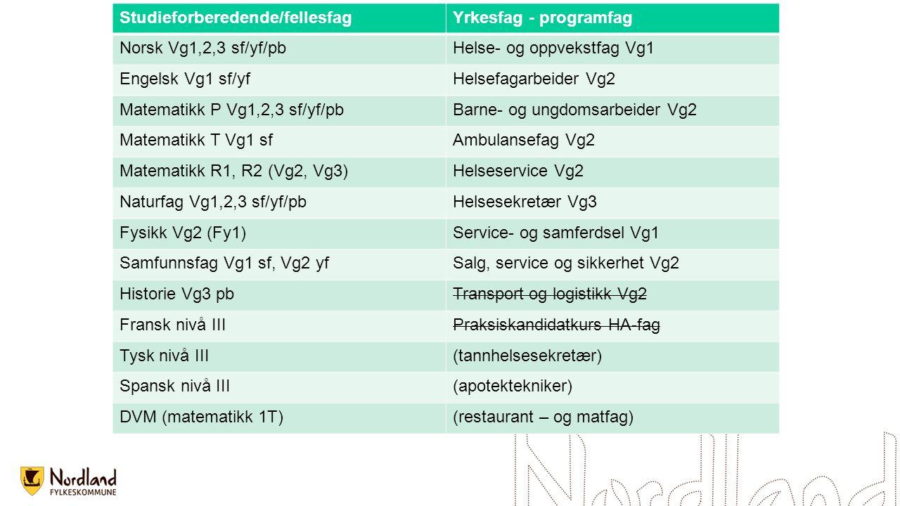 Studieforberedende/fellesfagYrkesfag - programfag Norsk Vg1,2,3 sf/yf/pbHelse- og oppvekstfag Vg1 Engelsk Vg1 sf/yfHelsefagarbeider Vg2 Matematikk P V
