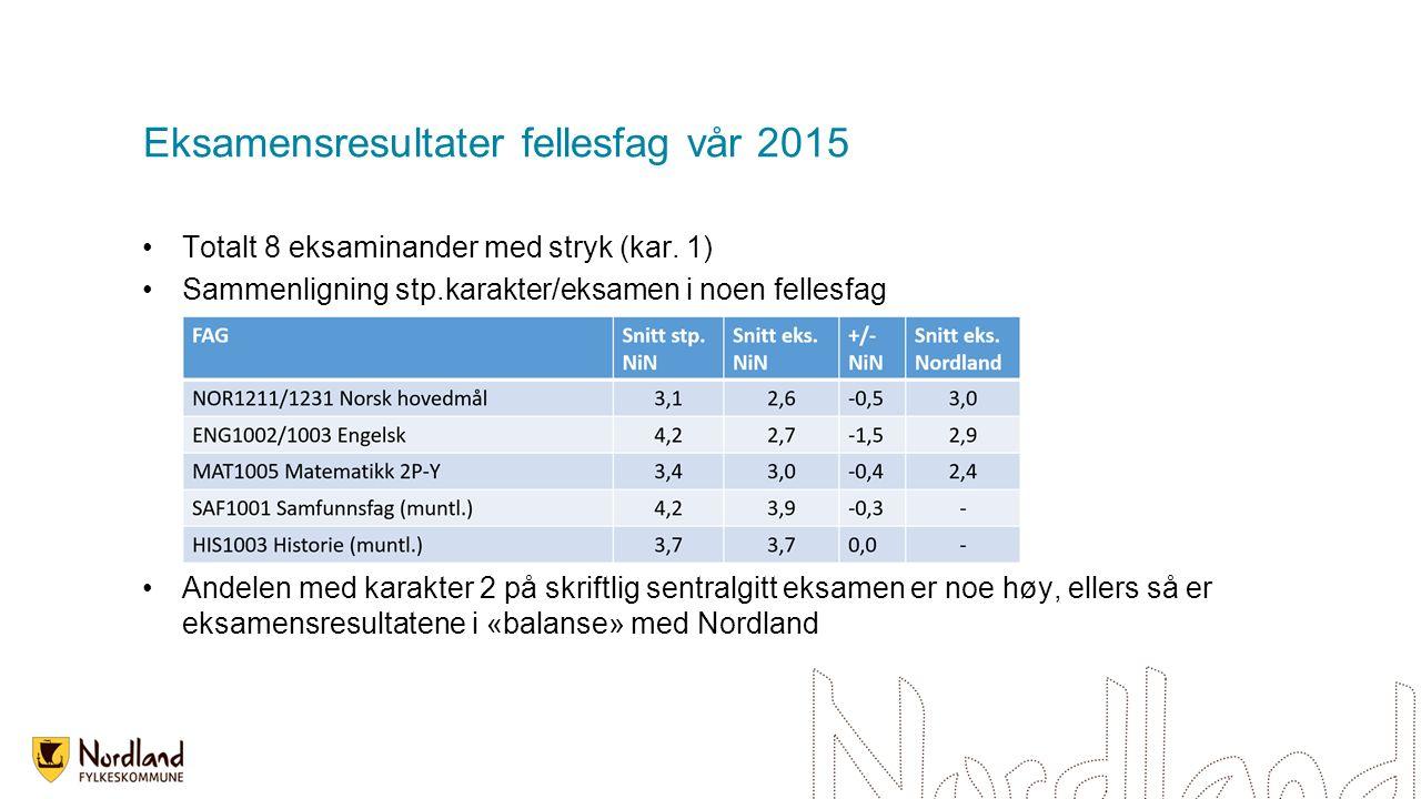 Eksamensresultater fellesfag vår 2015 Totalt 8 eksaminander med stryk (kar. 1) Sammenligning stp.karakter/eksamen i noen fellesfag Andelen med karakte