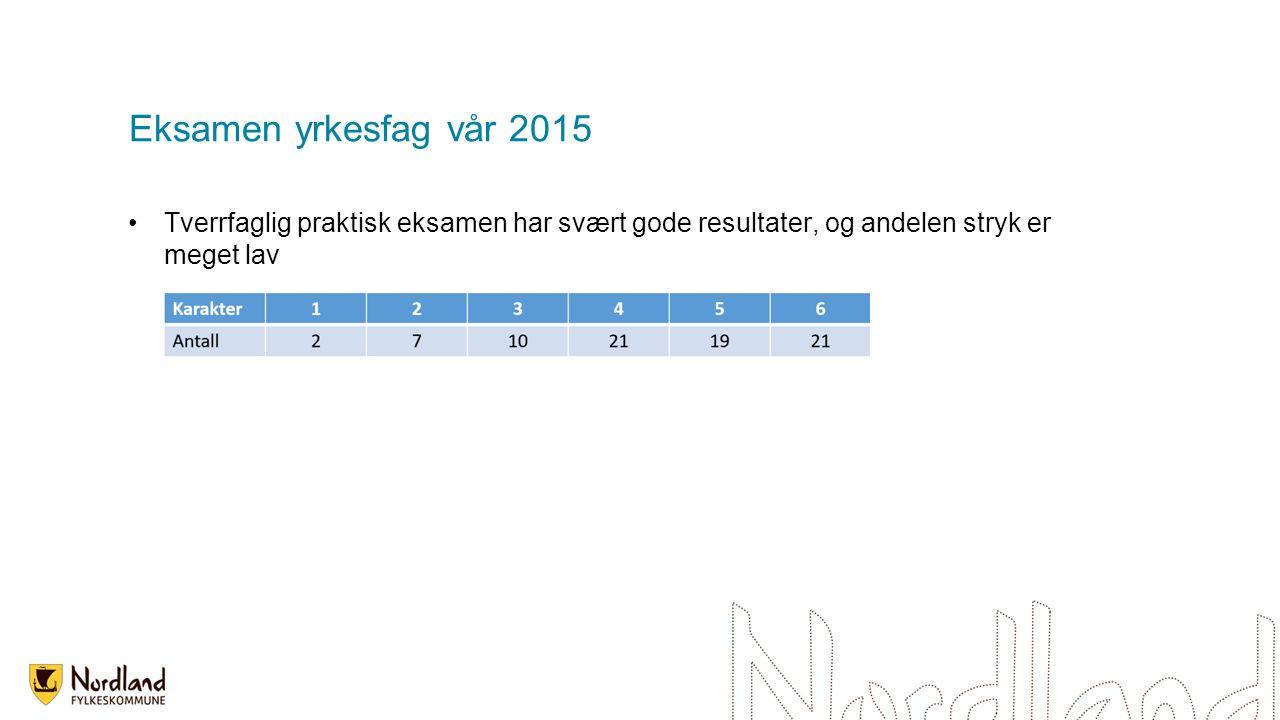 Eksamen yrkesfag vår 2015 Tverrfaglig praktisk eksamen har svært gode resultater, og andelen stryk er meget lav
