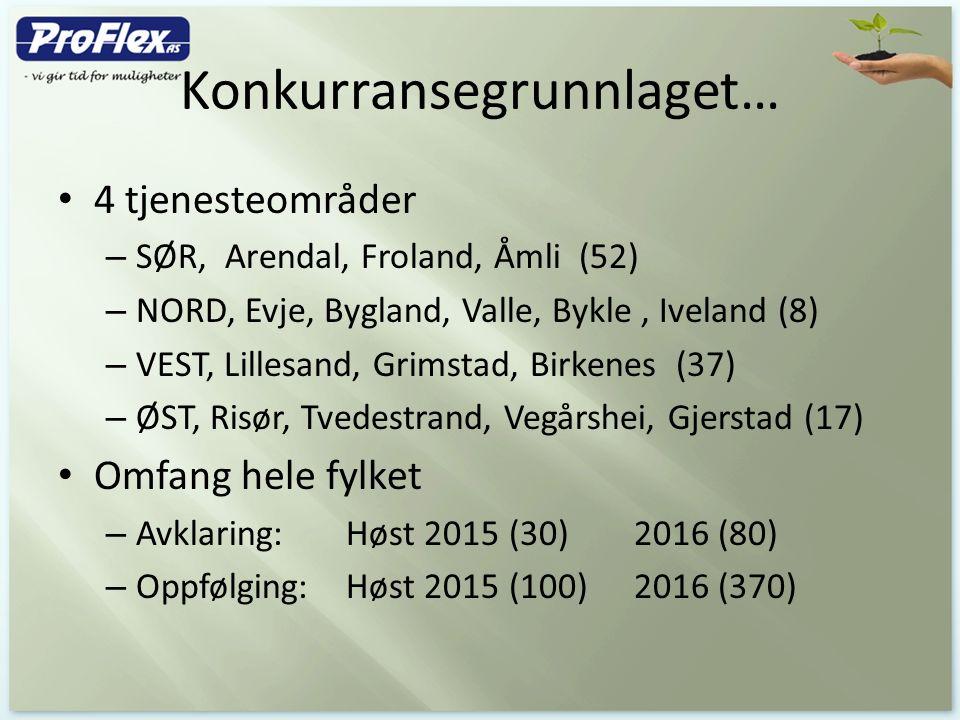 Konkurransegrunnlaget… 4 tjenesteområder – SØR, Arendal, Froland, Åmli (52) – NORD, Evje, Bygland, Valle, Bykle, Iveland (8) – VEST, Lillesand, Grimstad, Birkenes (37) – ØST, Risør, Tvedestrand, Vegårshei, Gjerstad (17) Omfang hele fylket – Avklaring: Høst 2015 (30) 2016 (80) – Oppfølging:Høst 2015 (100)2016 (370)