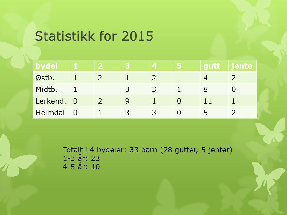Statistikk for 2015 bydel12345guttjente Østb.121242 Midtb.133180 Lerkend.02910111 Heimdal0133052 Totalt i 4 bydeler: 33 barn (28 gutter, 5 jenter) 1-3