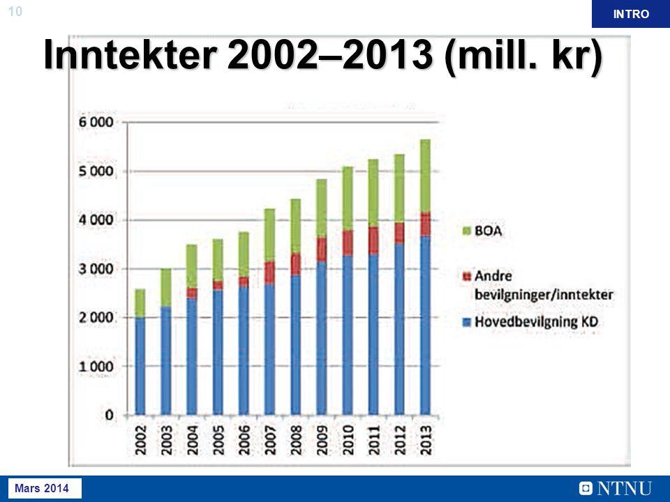 10 Mai 2013 INTRO Mars 2014 Inntekter 2002–2013 (mill. kr)