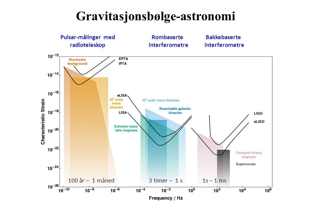 Gravitasjonsbølge-astronomi 1s – 1 ms3 timer – 1 s100 år – 1 måned Rombaserte interferometre Bakkebaserte interferometre Pulsar-målinger med radiotele