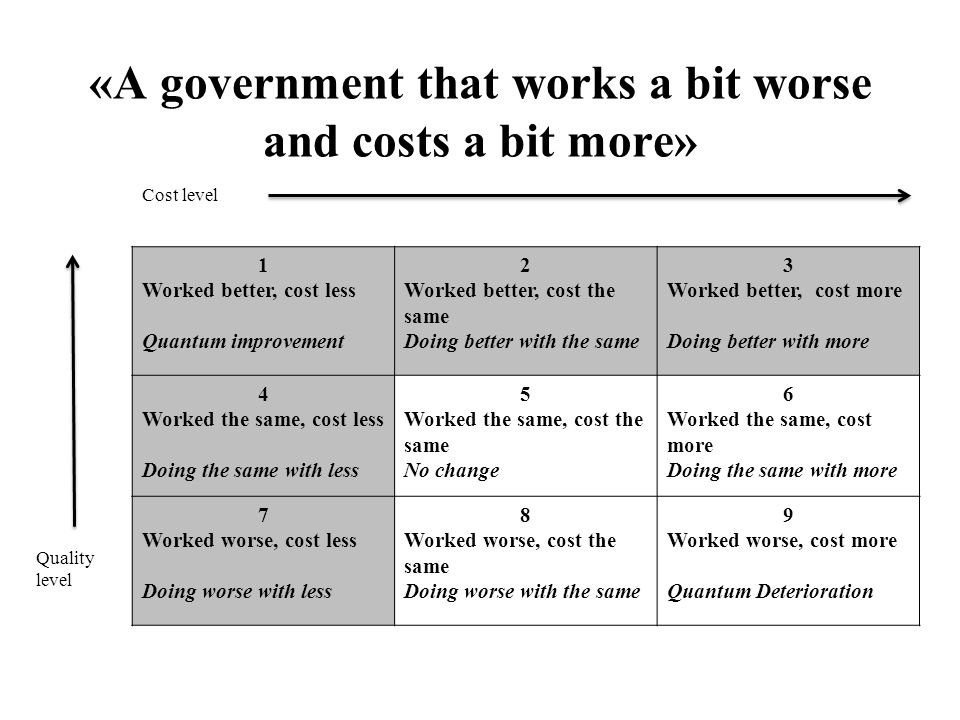 «A government that works a bit worse and costs a bit more» 1 Worked better, cost less Quantum improvement 2 Worked better, cost the same Doing better with the same 3 Worked better, cost more Doing better with more 4 Worked the same, cost less Doing the same with less 5 Worked the same, cost the same No change 6 Worked the same, cost more Doing the same with more 7 Worked worse, cost less Doing worse with less 8 Worked worse, cost the same Doing worse with the same 9 Worked worse, cost more Quantum Deterioration Cost level Quality level