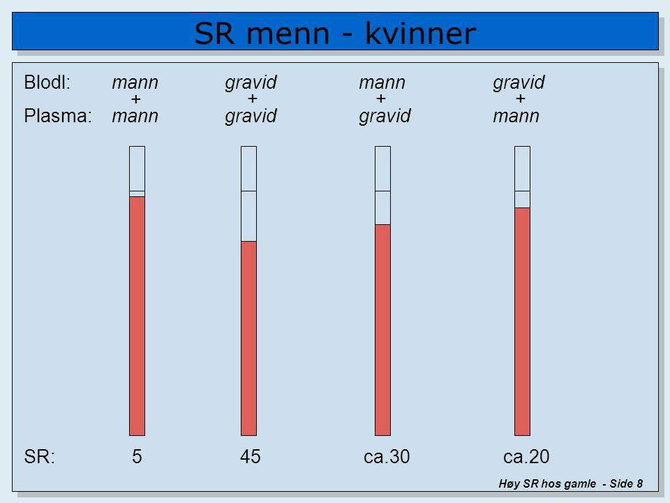 SR menn - kvinner Høy SR hos gamle - Side 8 SR: 5 45 ca.30 ca.20 Blodl: manngravidmanngravid Plasma: manngravidgravidmann ++++