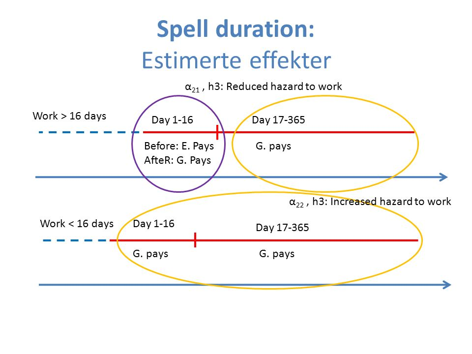 Spell duration: Estimerte effekter Day 1-16Day 17-365 Before: E. Pays AfteR: G. Pays G. pays Work > 16 days Day 1-16 Day 17-365 G. pays Work < 16 days