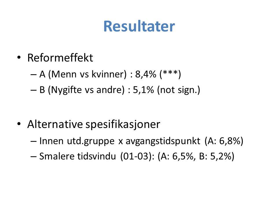 Resultater Reformeffekt – A (Menn vs kvinner) : 8,4% (***) – B (Nygifte vs andre) : 5,1% (not sign.) Alternative spesifikasjoner – Innen utd.gruppe x avgangstidspunkt (A: 6,8%) – Smalere tidsvindu (01-03): (A: 6,5%, B: 5,2%)