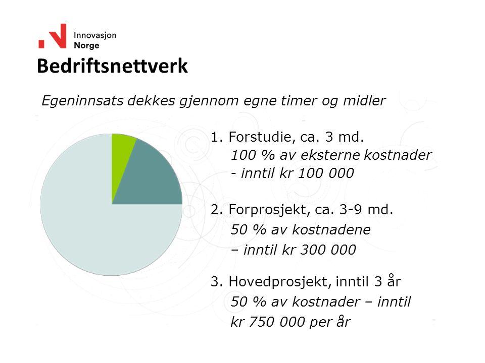 Bedriftsnettverk 1. Forstudie, ca. 3 md. 100 % av eksterne kostnader - inntil kr 100 000 2. Forprosjekt, ca. 3-9 md. 50 % av kostnadene – inntil kr 30