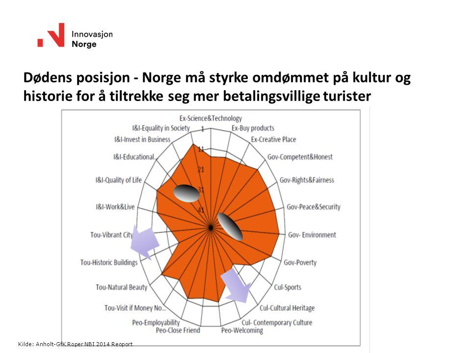Dødens posisjon - Norge må styrke omdømmet på kultur og historie for å tiltrekke seg mer betalingsvillige turister Kilde: Anholt-GfK Roper NBI 2014 Re