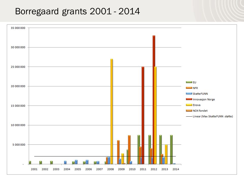 Borregaard grants 2001 - 2014