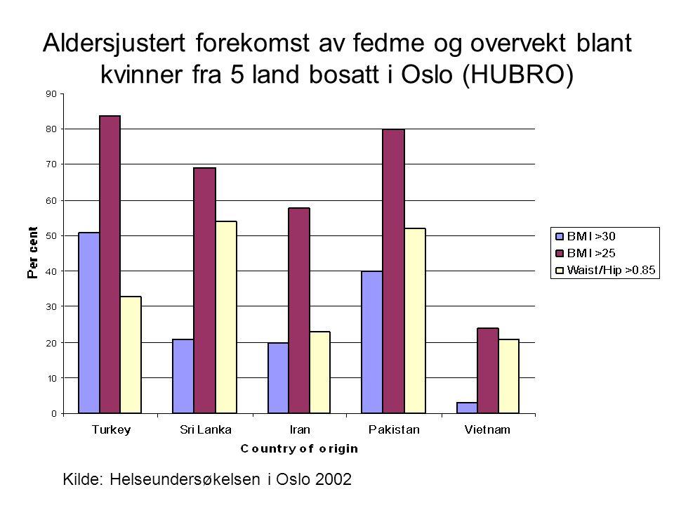 Aldersjustert forekomst av fedme og overvekt blant kvinner fra 5 land bosatt i Oslo (HUBRO) Kilde: Helseundersøkelsen i Oslo 2002