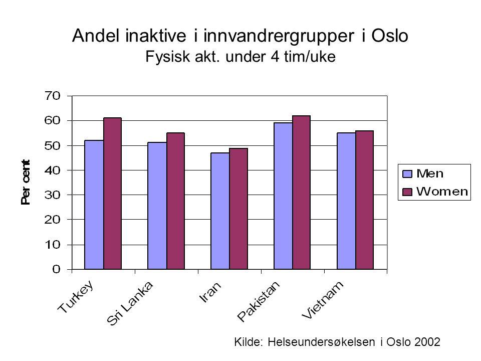 Andel inaktive i innvandrergrupper i Oslo Fysisk akt.