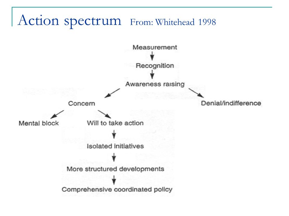 Action spectrum From: Whitehead 1998